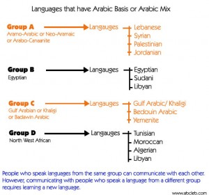 arabic_langaugesroots